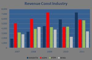 Comp - Revenue