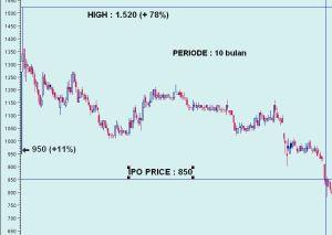 IPO KRAS 1