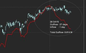 Outflow 28 days