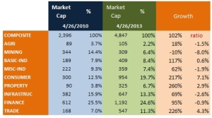 sectoral growth