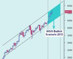 IHSG SCENARIO 1