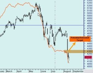 potential rebound