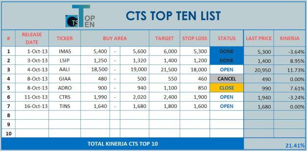 CONTOH CTS TOP 10 v2