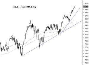 DAX - GERMANY